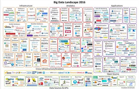2016大数据版图:未来的机会在哪里?